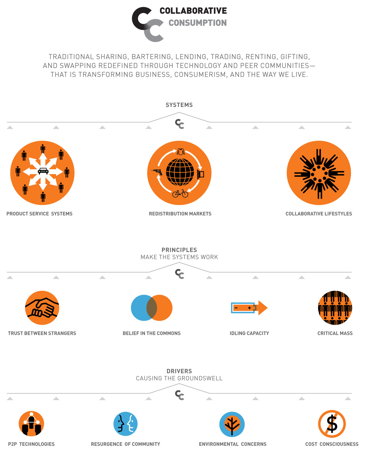 CollaborativeConsumption_Infographic
