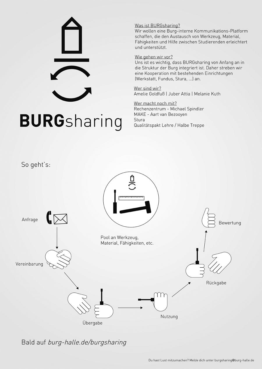 burgsharing