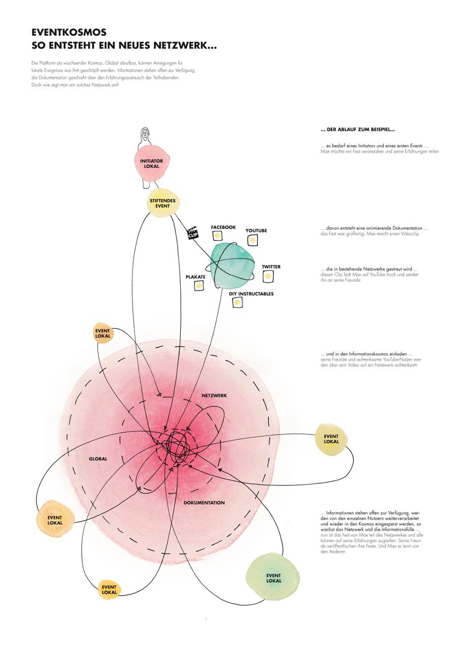 ein netzwerk entsteht
