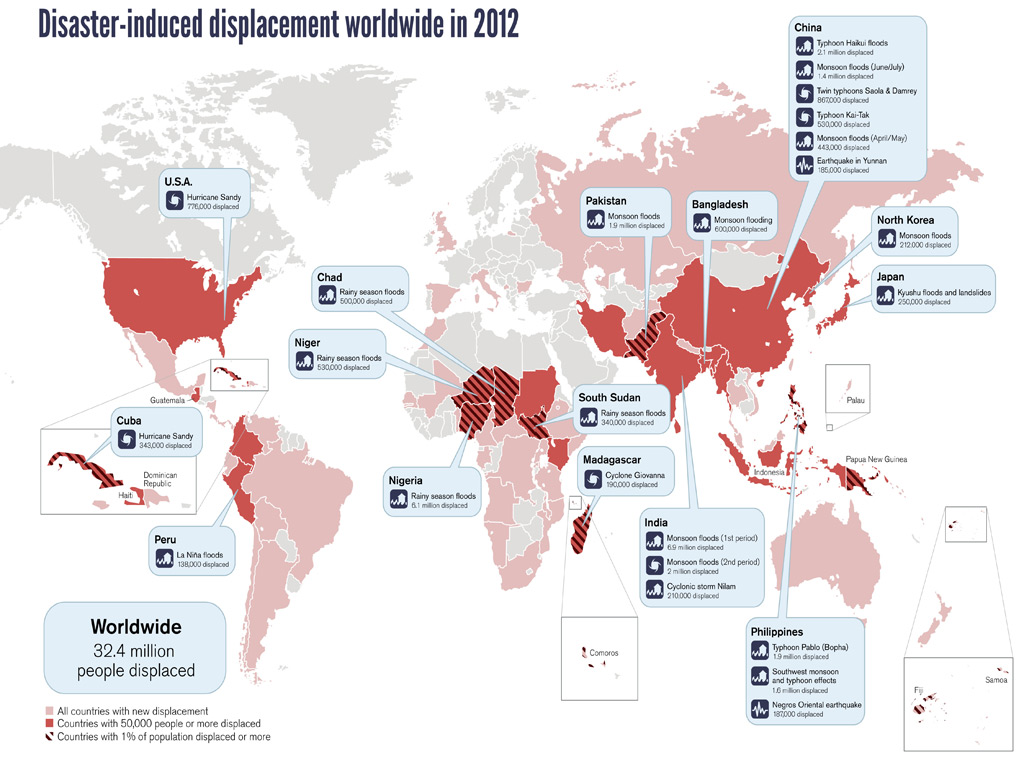 MDG : Disaster-induced dispacement worldwide in 2012